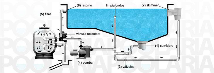Arena para filtro piscina sharemedoc - Depuradora de arena para piscina desmontable ...
