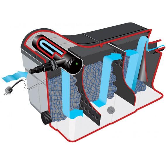 Kit filtración estanque con bomba y UV 16000 litros Heissner