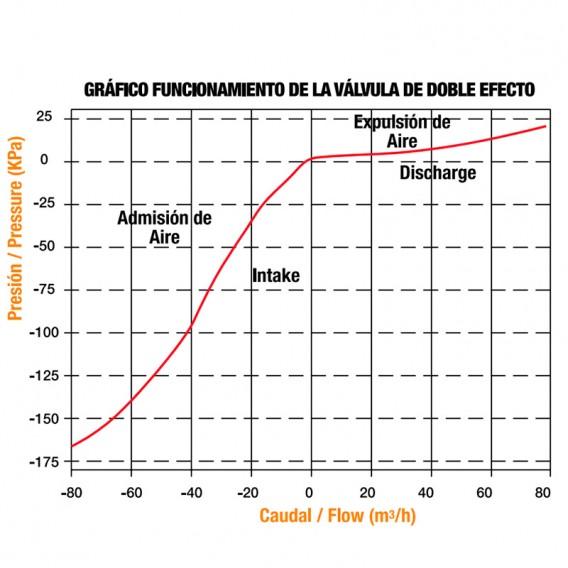 """Rendimiento ventosa Cepex 1"""" doble efecto 49381S"""