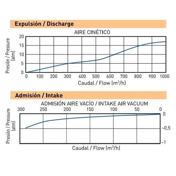 """Rendimiento ventosa Cepex 2"""" doble efecto 49382S"""