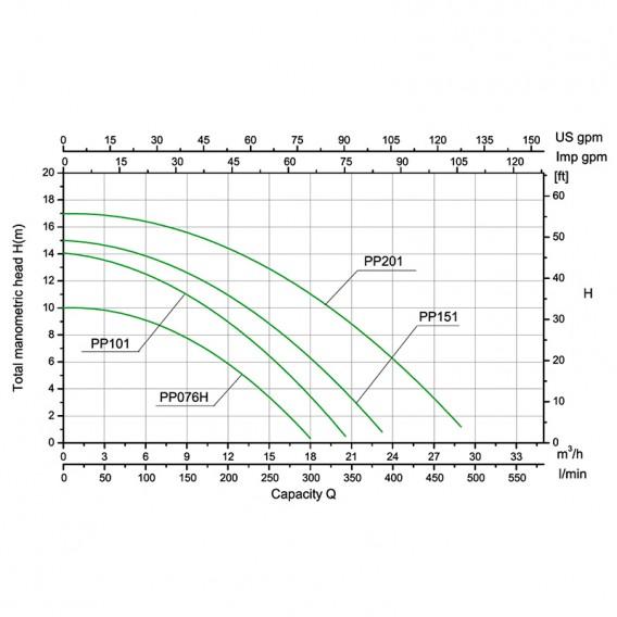 Curvas de rendimiento bombas Gre Premium