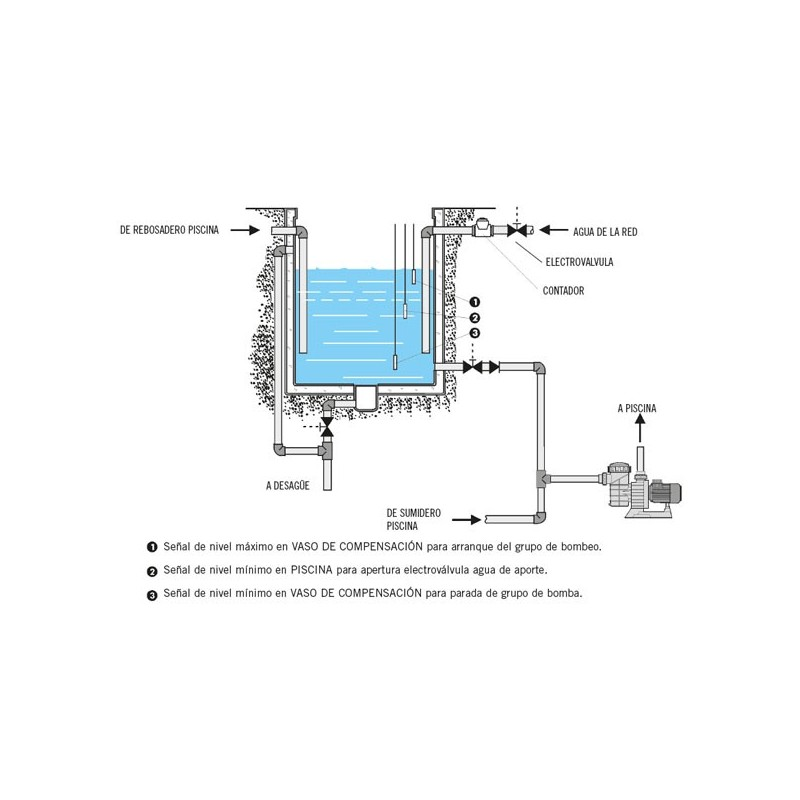Armario de control vaso de compensaci n poolaria for Regulador de nivel piscina