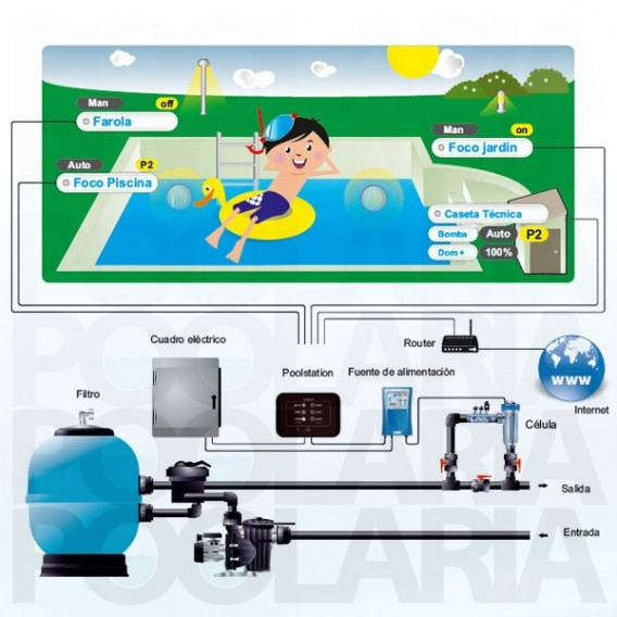 PoolStation Idegis