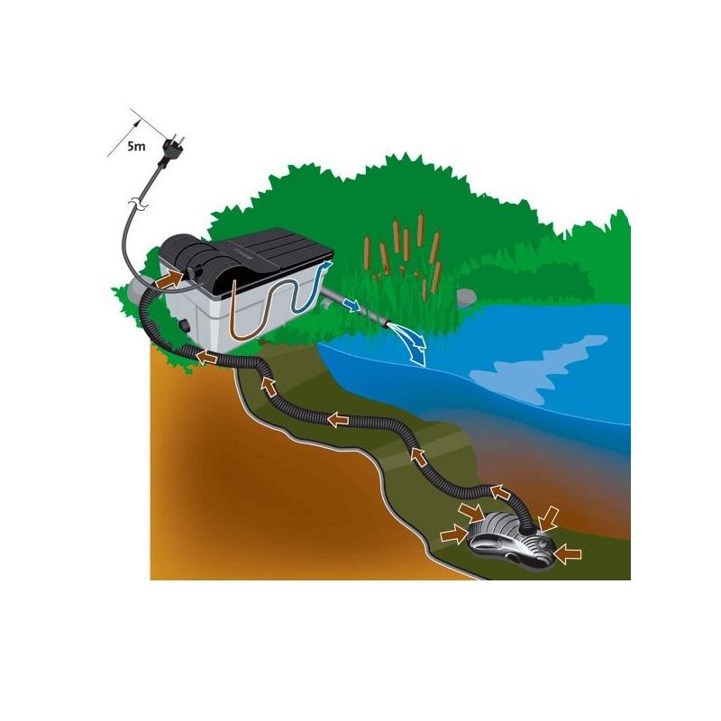 Kit filtraci n estanque con bomba y uv 16000 litros for Accesorios para estanques