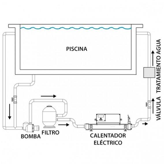 Esquema instalación calentador eléctrico piscina Elecro