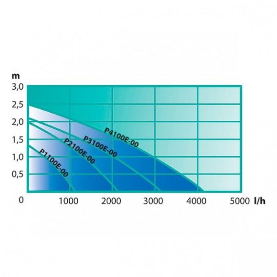 Bomba Mini Aqua Craft 1100-4100 l/h Heissner