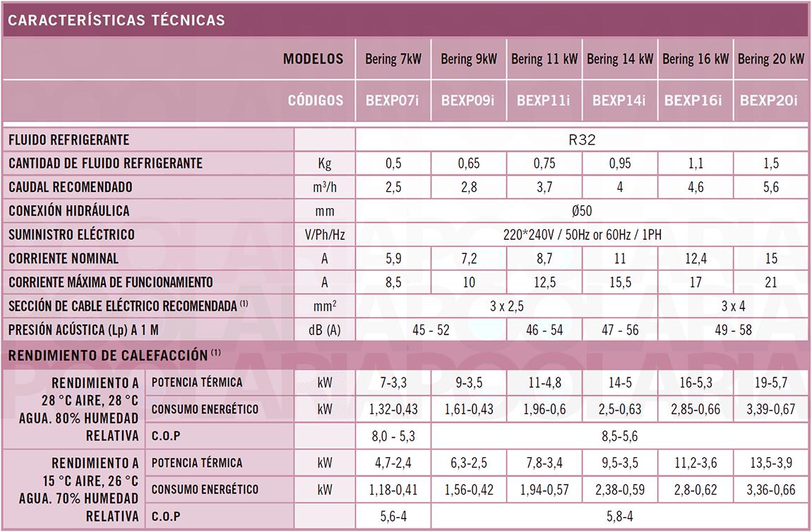 Características técnicas AstralPool Bering Inverter