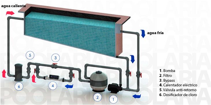 Calentador el ctrico compact electricheat astralpool for Esquema depuradora piscina