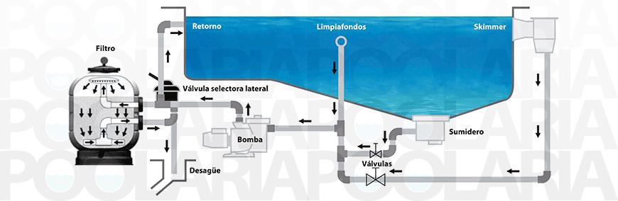 Filtro millennium lateral astralpool depuradora piscina for Depuradora de arena para piscina