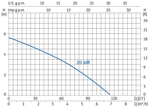 Curvas de rendimiento bomba ESPA NOX 20 4M