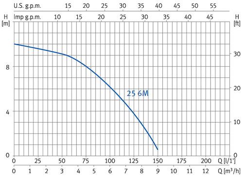 Curvas de rendimiento bomba ESPA NOX 25 6M
