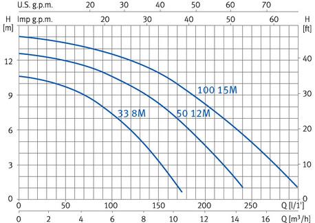 Curvas de rendimiento bomba ESPA NOX 33 8M - NOX 50 12M - NOX 100 15M
