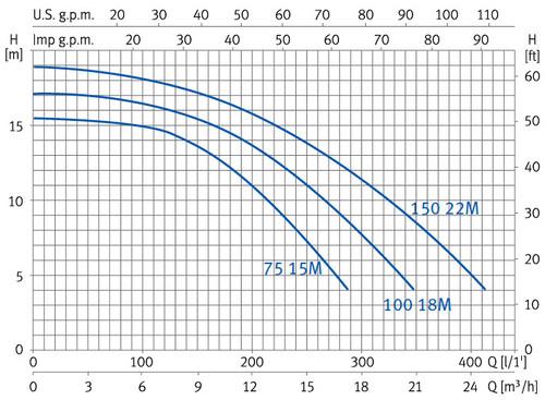 Curvas de rendimiento bomba ESPA NOX 75 15M - NOX 100 18M - NOX 150 22M